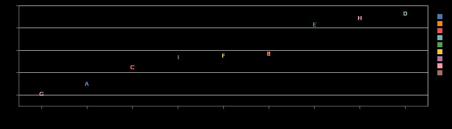 Julia 可视化库:VegaLite jl 【笔记4-8 数据来源\ mark\ aggregate